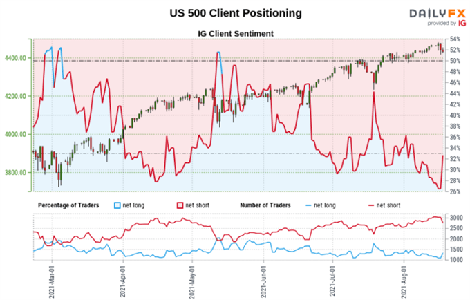 Dow Jones, S&P 500, DAX 30 Forecasts: Technical Analysis, Retail Bets Flash Warnings