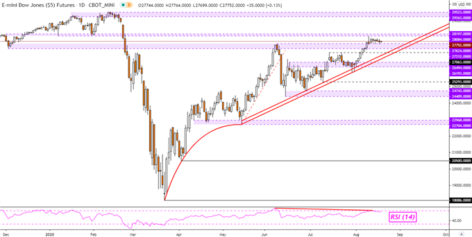 Dow Jones, S&P 500, NZD/USD Price Outlook Based on Retail Positioning