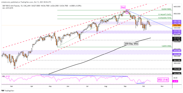Dow Jones, S&P 500 Outlook: Wall Street Indices at Risk as Retail Trades Go Long