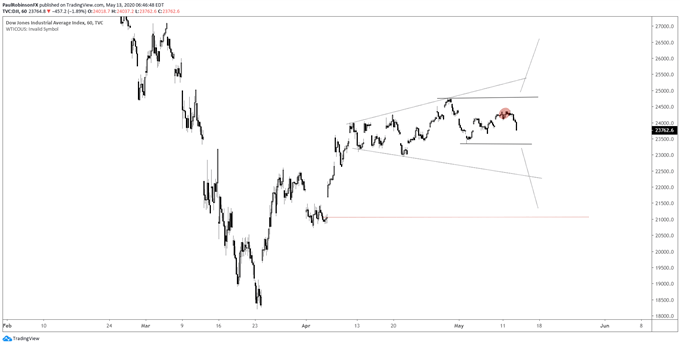 Dow Jones hourly chart