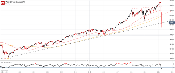 dow jones weekly price chart