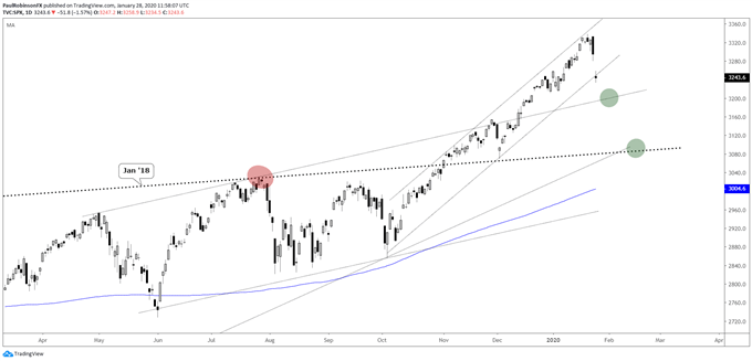 S&P 500 daily chart, outside channel
