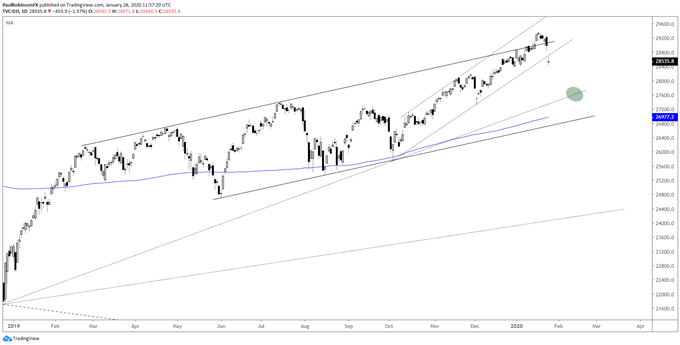 Dow Jones daily chart, not a lot of support nearby