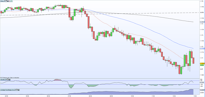 ECB Leaves Rates Unchanged, EUR/USD Remains Weak and Tests 1.1700