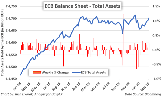 ECB Balance Sheet Chart European Central Bank Total Assets