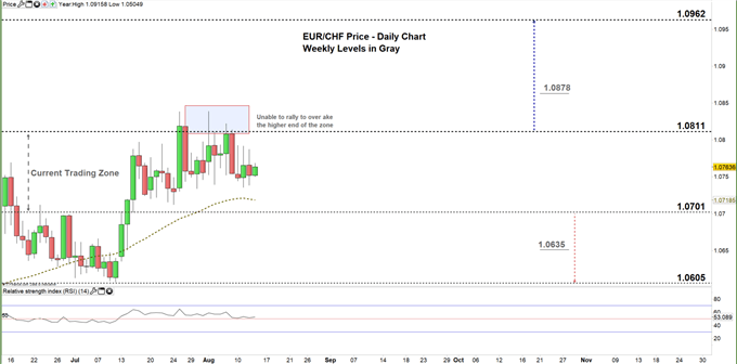 EURCHF Daily price chart 13-08-20 Zoomed in