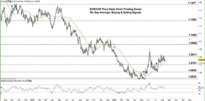 EURCHF Daily price chart 13-08-20 Zoomed out