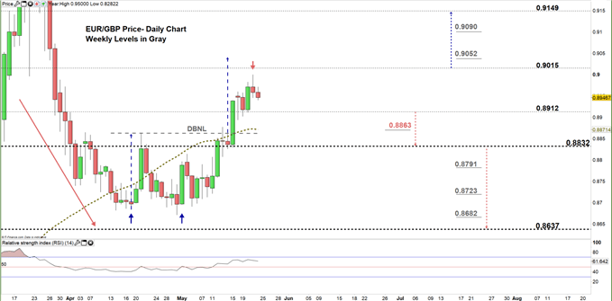 EURGBP daily price chart 22-05-20 zoomed in