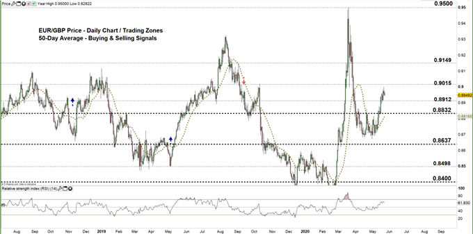 EURGBP daily price chart 22-05-20. zoomed out