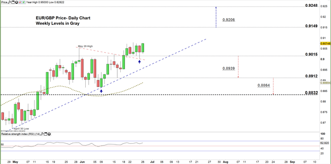 EURGBP daily price chart 26-06-20. zoomed in