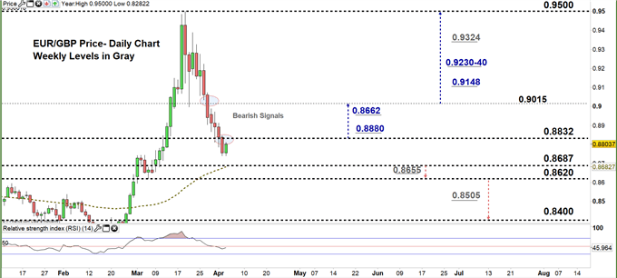 EURGBP daily price chart 03-04-20. zoomed in