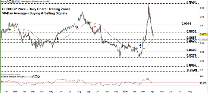 EURGBP daily price chart 03-04-20. zoomed out