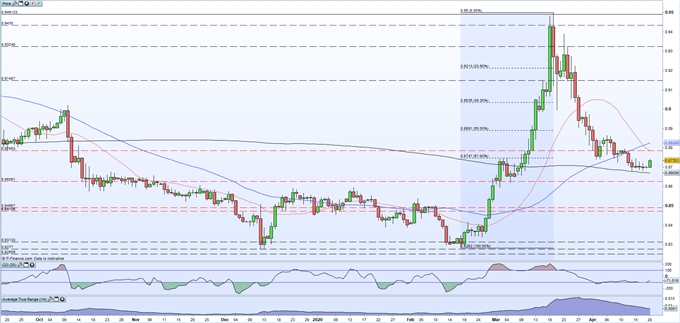 EUR/GBP, GBP/USD and GBP/NZD Prices and Outlook - UK Webinar