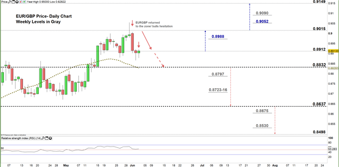 EURGBP daily price chart 03-06-20 zoomed in