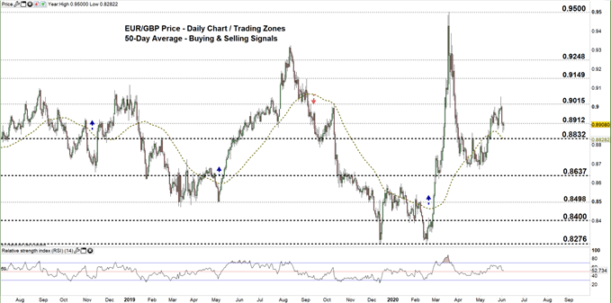 EURGBP daily price chart 03-06-20 zoomed out