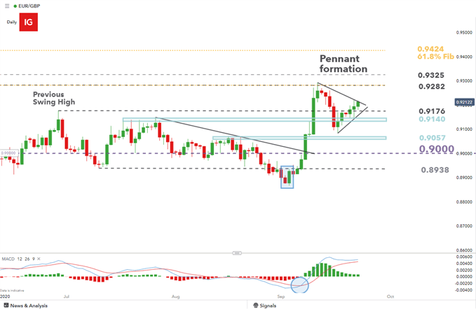 EURGBP daily chart showing bullish pennant