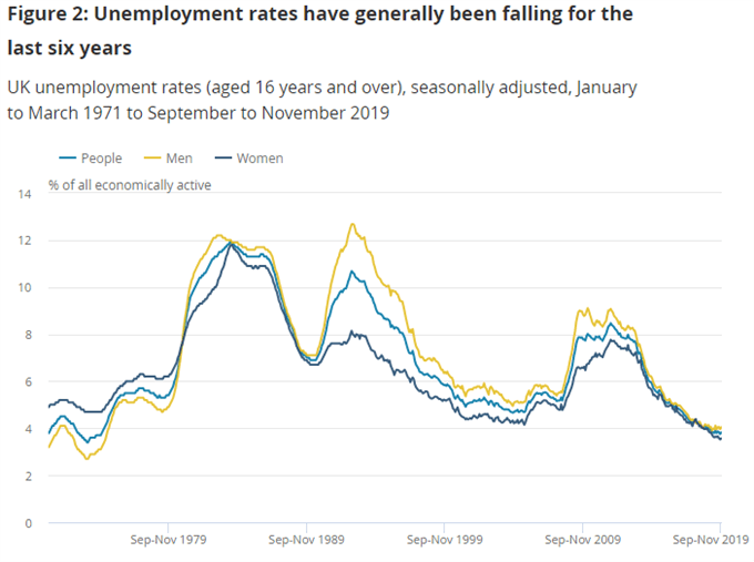 uk unemployment at record low chart