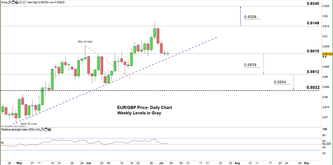 EURGBP daily price chart 03-07-20. zoomed in
