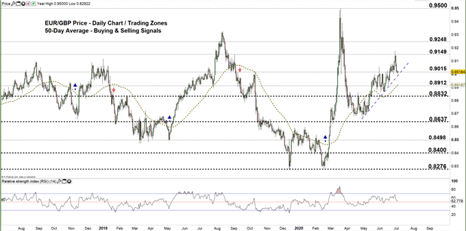 EURGBP daily price chart 03-07-20. zoomed out