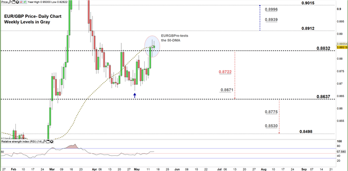 EURGBP daily price chart 14-05-20. zoomed in