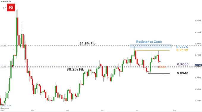 EURGBP daily chart showing key trading levels