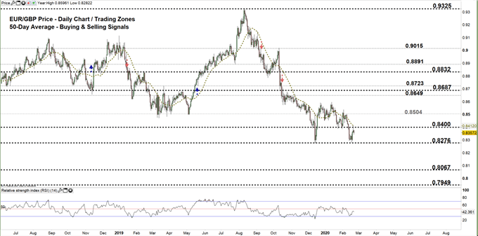 EURGBP daily price chart 21-02-20. zoomed out