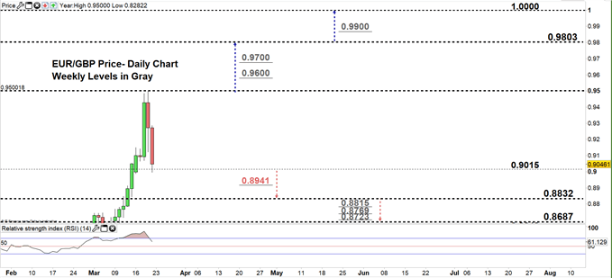 EURGBP daily price chart 20-03-20. zoomed in