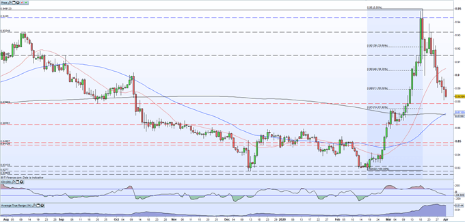 EUR/GBP Price Outlook: Is There Light at the End of the Tunnel?