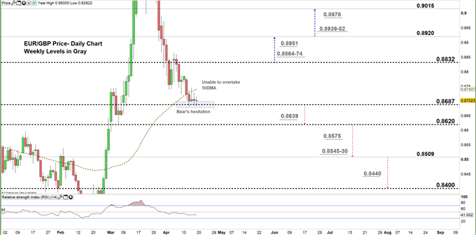 EURGBP daily price chart 17-04-20. zoomed in