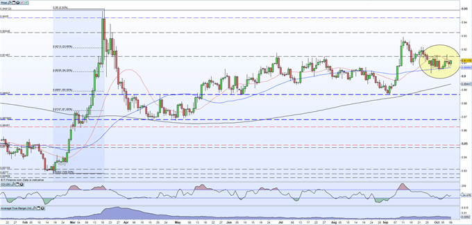 EUR/GBP Testing Resistance Ahead of Pivotal EU Council Meeting