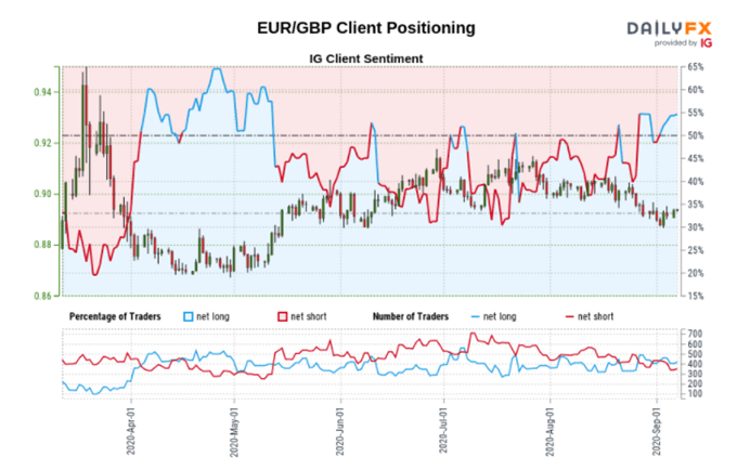 EUR/GBP Update: Brexit Stalemate, EU and UK GDP Data This Week