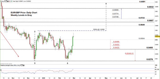 EURGBP daily price chart 28-02-20 zoomed in