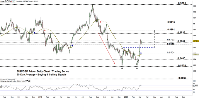 EURGBP daily price chart 06-03-20. zoomed out