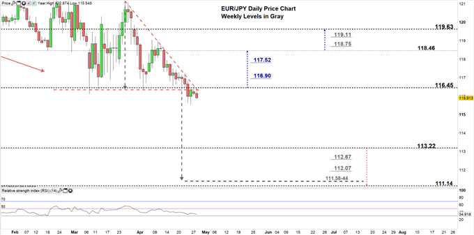 EURJPY daily price chart 28-04-20 zoomed in