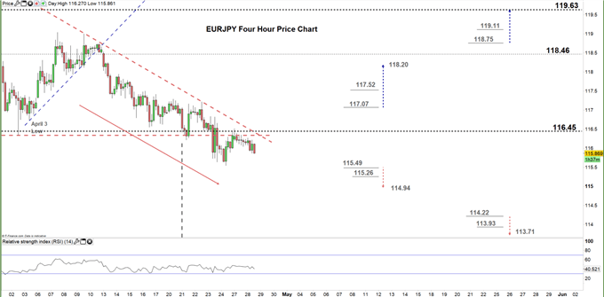 EURJPY four hour price chart 28-04-2020
