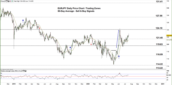 EURJPY daily price chart 20-07-20 zoomed out