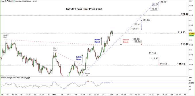 EURJPY four hour price chart 01-06-20