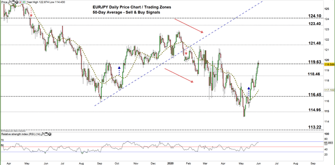 EURJPY daily price chart 01-06-20 zoomed out