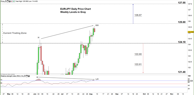 EURJPY daily price chart 06-08-20 zoomed in