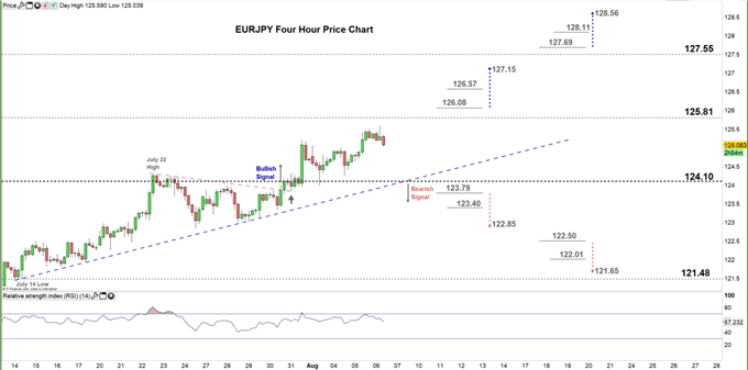 EURJPY four hour price chart 06-08-2020