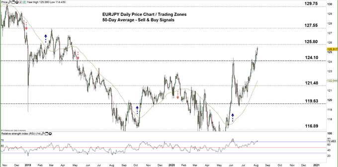 EURJPY daily price chart 06-08-20 zoomed out