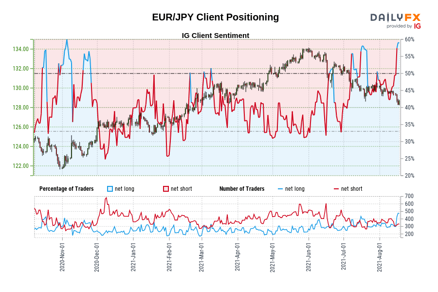 EUR/JPY Client Positioning