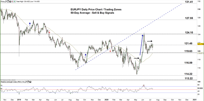 EURJPY daily price chart 13-07-20 zoomed out
