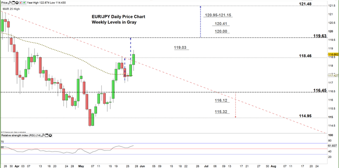 EURJPY daily price chart 27-05-20 zoomed in