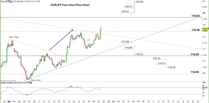 EURJPY four hour price chart 27-05-2020
