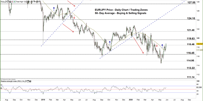 EURJPY daily price chart 27-05-20 zoomed out