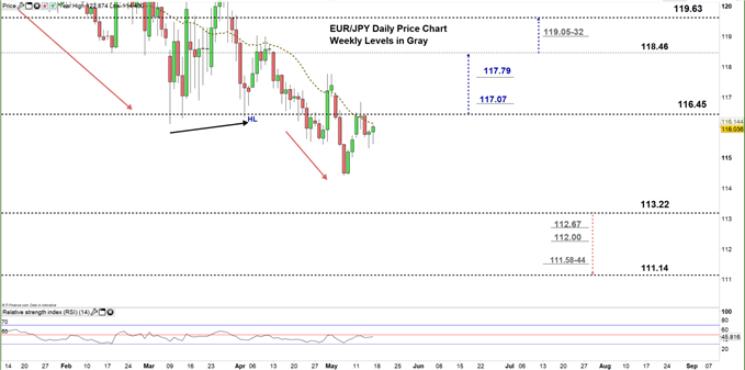 EURJPY daily price chart 15-05-20 zoomed in