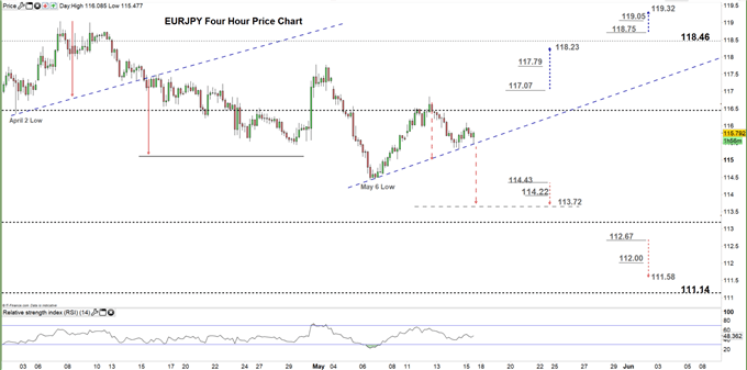 EURJPY four hour price chart 15-05-2020