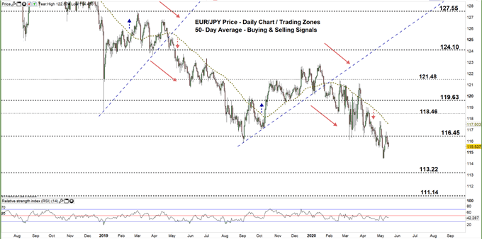 EURJPY daily price chart 15-05-20 zoomed out