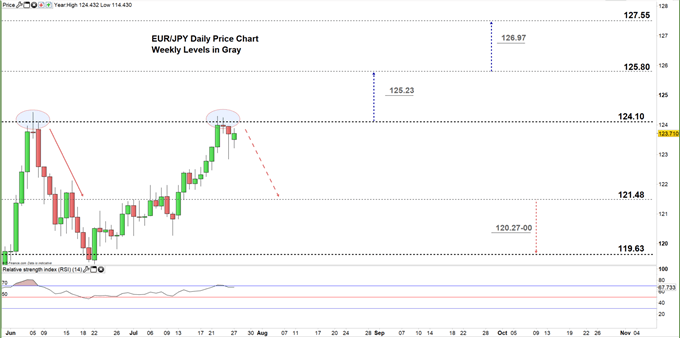 EURJPY daily price chart 27-07-20 zoomed in